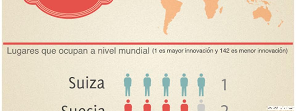 Los 5 primeros innovadores del mundo 2013